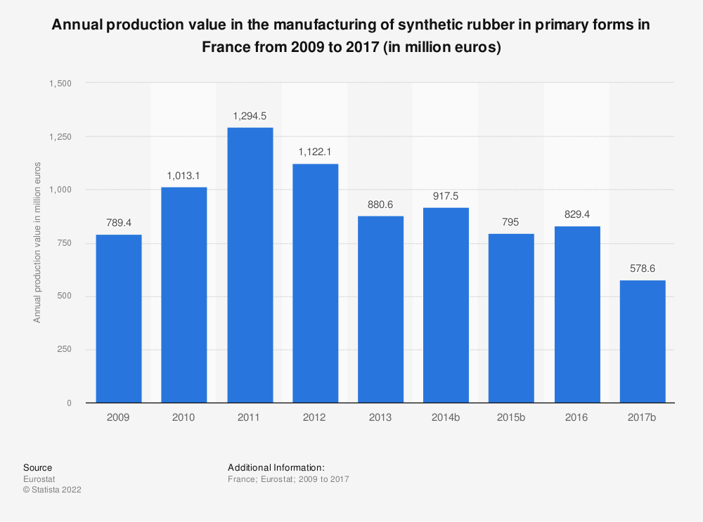 Statistic: Annual production value in the manufacturing of synthetic rubber in primary forms in France from 2009 to 2016 (in million euros) | Statista