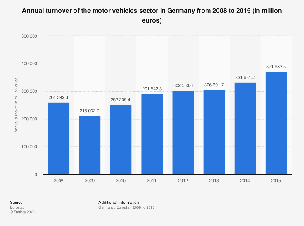 Statistic: Annual turnover of the motor vehicles sector in Germany from 2008 to 2015 (in million euros) | Statista