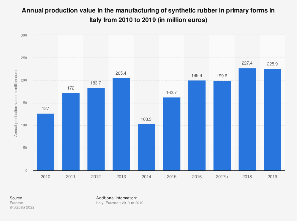 Statistic: Annual production value in the manufacturing of synthetic rubber in primary forms in Italy from 2008 to 2016 (in million euros) | Statista