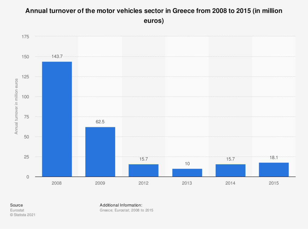 Statistic: Annual turnover of the motor vehicles sector in Greece from 2008 to 2015 (in million euros) | Statista