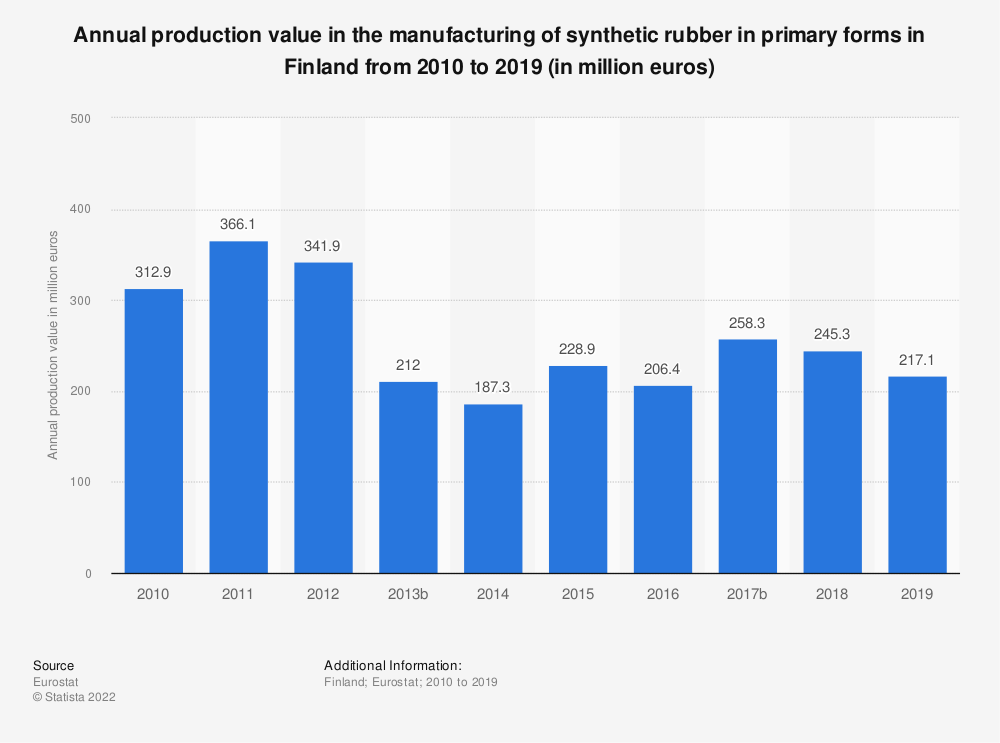 Statistic: Annual production value in the manufacturing of synthetic rubber in primary forms in Finland from 2008 to 2016 (in million euros) | Statista