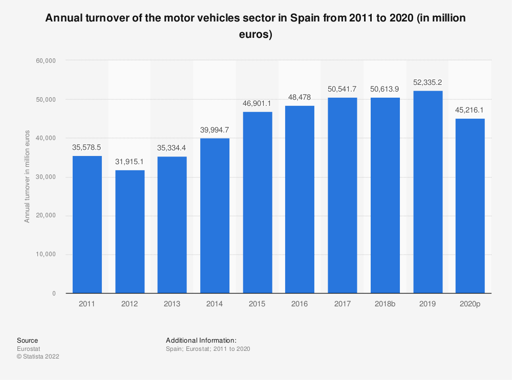 Statistic: Annual turnover of the motor vehicles sector in Spain from 2008 to 2015 (in million euros) | Statista
