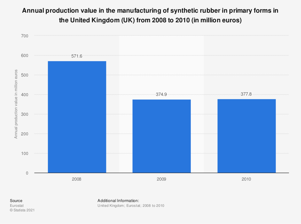 Statistic: Annual production value in the manufacturing of synthetic rubber in primary forms in the United Kingdom (UK) from 2008 to 2010 (in million euros) | Statista