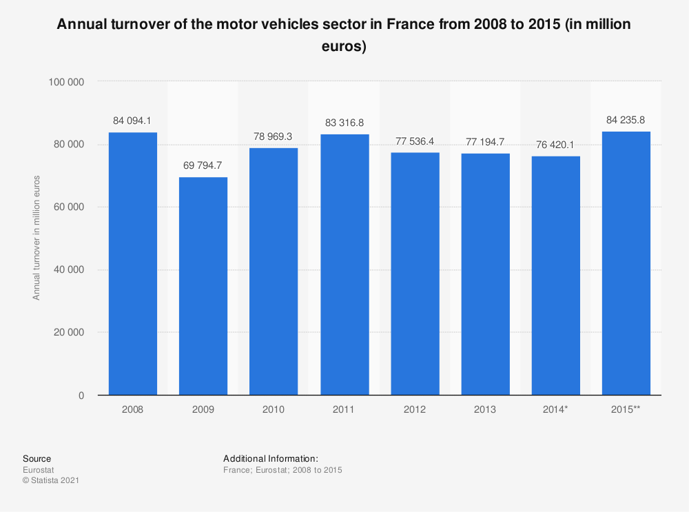 Statistic: Annual turnover of the motor vehicles sector in France from 2008 to 2015 (in million euros) | Statista