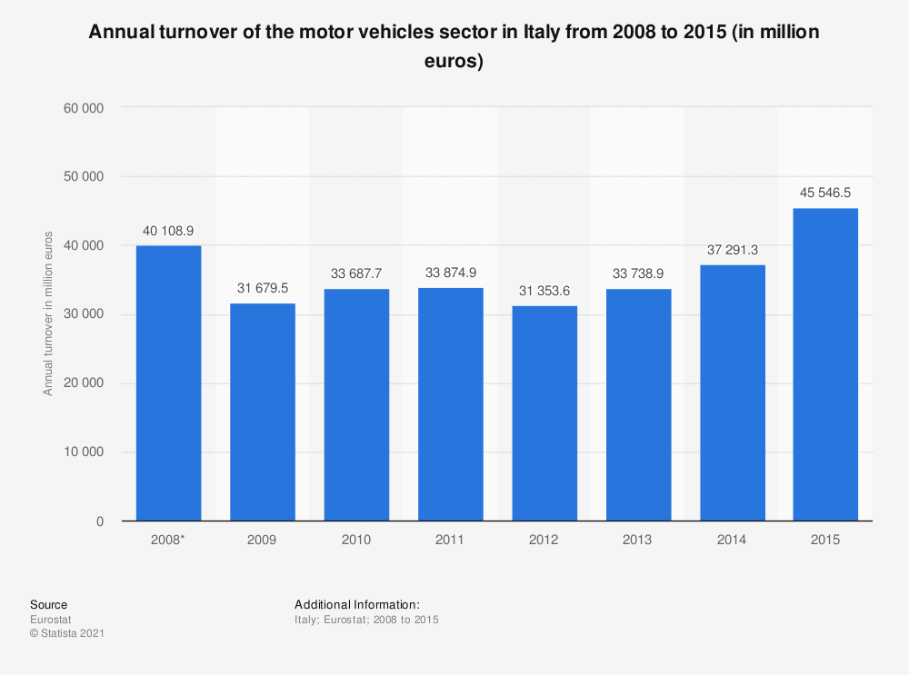 Statistic: Annual turnover of the motor vehicles sector in Italy from 2008 to 2015 (in million euros) | Statista