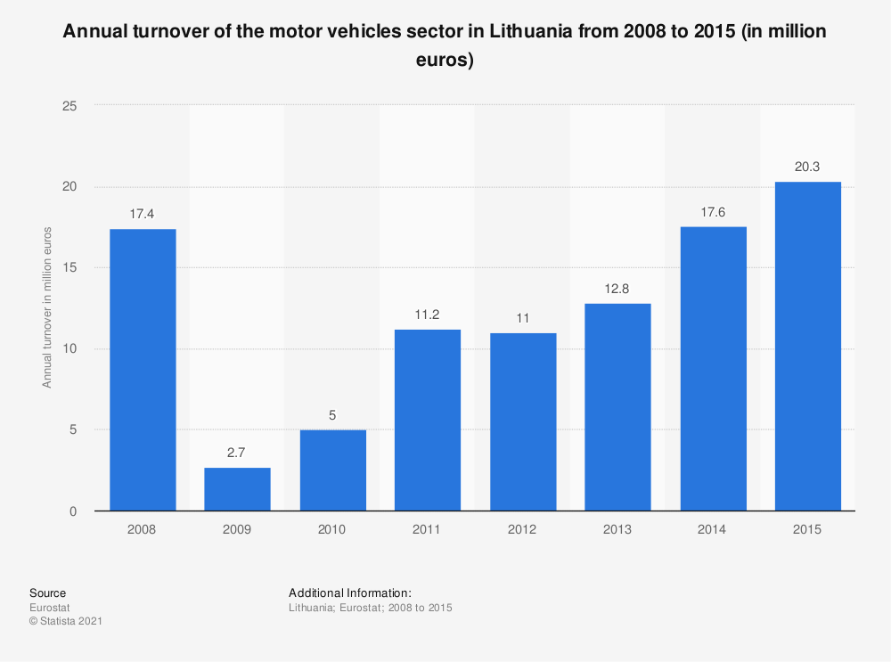 Statistic: Annual turnover of the motor vehicles sector in Lithuania from 2008 to 2015 (in million euros) | Statista