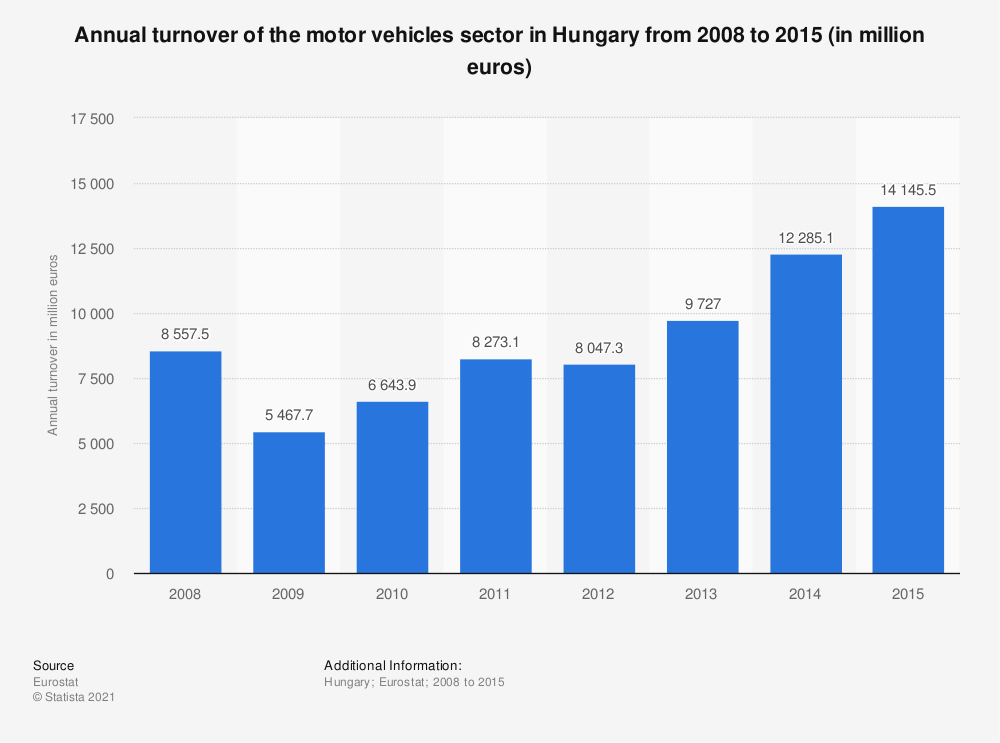 Statistic: Annual turnover of the motor vehicles sector in Hungary from 2008 to 2015 (in million euros)   Statista