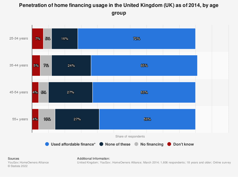 Statistic: Penetration of home financing usage in the United Kingdom (UK) as of 2014, by age group | Statista