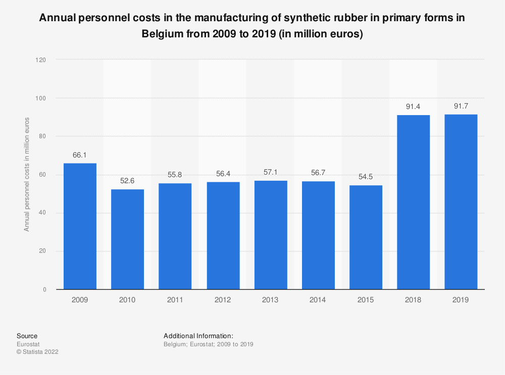 Statistic: Annual personnel costs in the manufacturing of synthetic rubber in primary forms in Belgium from 2009 to 2015 (in million euros) | Statista