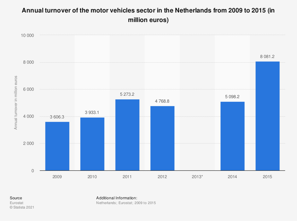 Statistic: Annual turnover of the motor vehicles sector in the Netherlands from 2009 to 2015 (in million euros) | Statista