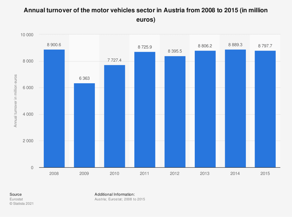 Statistic: Annual turnover of the motor vehicles sector in Austria from 2008 to 2015 (in million euros) | Statista