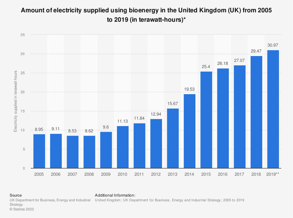 Statistic: Amount of electricity supplied using bioenergy in the United Kingdom (UK) from 2005 to 2018 (in terawatt-hours)* | Statista