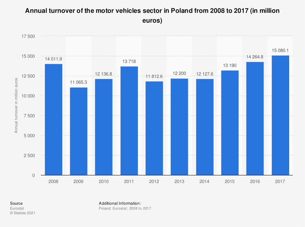 Statistic: Annual turnover of the motor vehicles sector in Poland from 2008 to 2017 (in million euros) | Statista