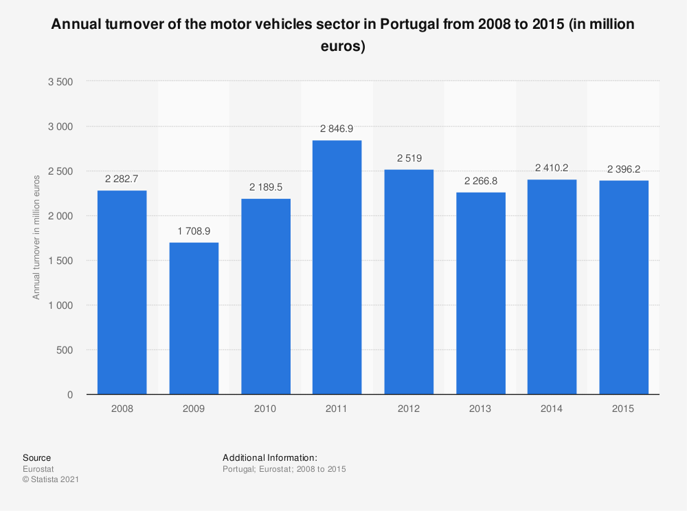 Statistic: Annual turnover of the motor vehicles sector in Portugal from 2008 to 2015 (in million euros) | Statista