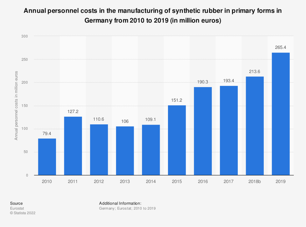 Statistic: Annual personnel costs in the manufacturing of synthetic rubber in primary forms in Germany from 2008 to 2016 (in million euros) | Statista