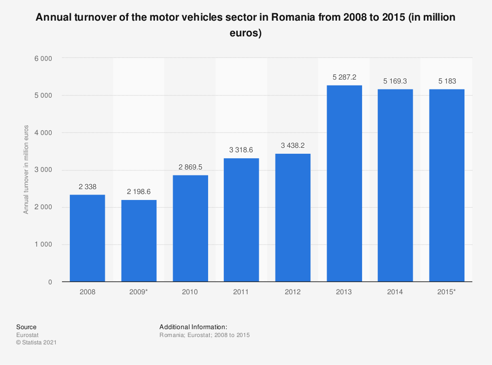Statistic: Annual turnover of the motor vehicles sector in Romania from 2008 to 2015 (in million euros) | Statista