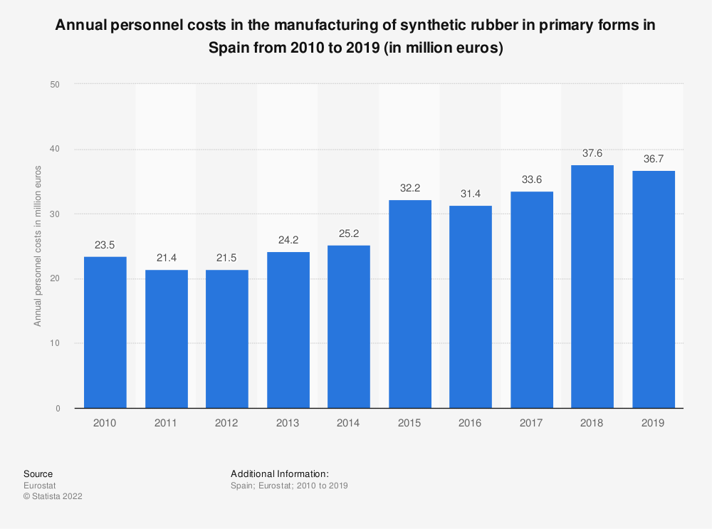 Statistic: Annual personnel costs in the manufacturing of synthetic rubber in primary forms in Spain from 2008 to 2016 (in million euros) | Statista