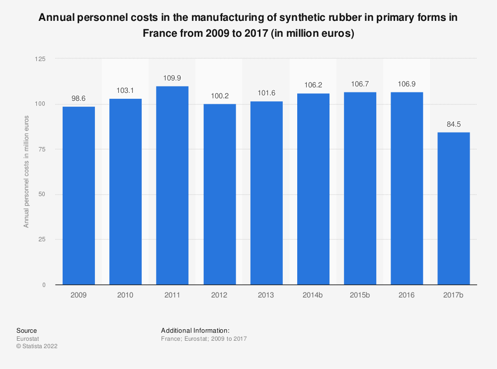 Statistic: Annual personnel costs in the manufacturing of synthetic rubber in primary forms in France from 2009 to 2016 (in million euros) | Statista