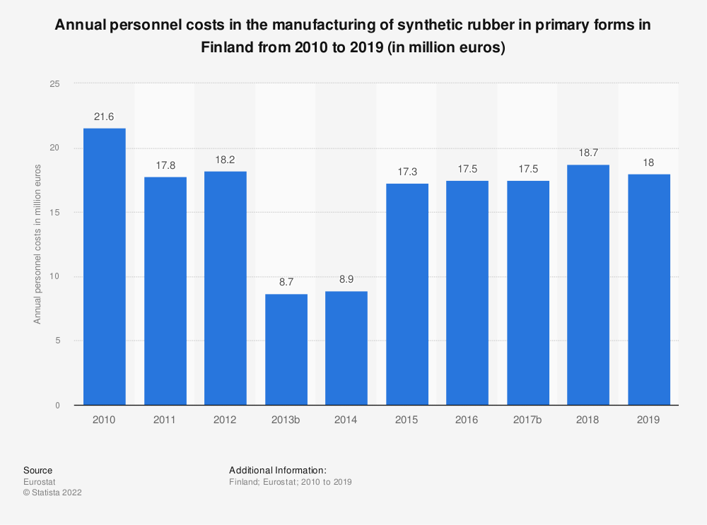 Statistic: Annual personnel costs in the manufacturing of synthetic rubber in primary forms in Finland from 2008 to 2016 (in million euros)   Statista