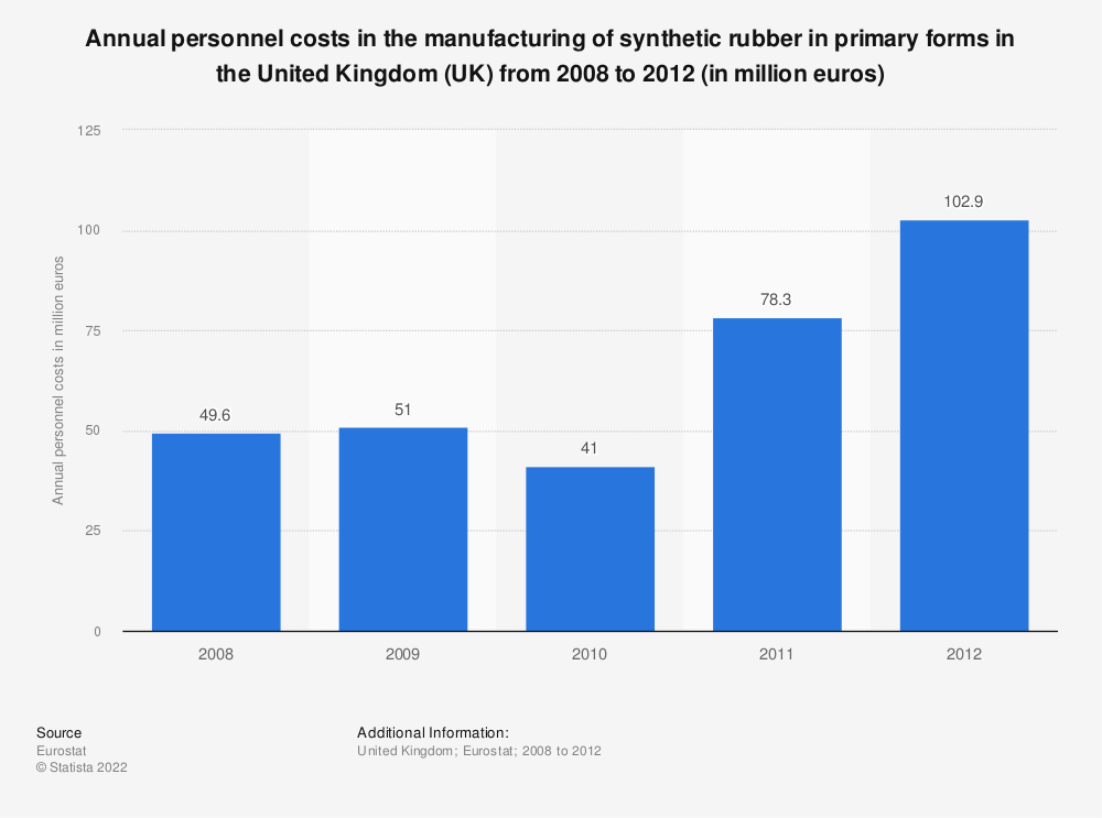 Statistic: Annual personnel costs in the manufacturing of synthetic rubber in primary forms in the United Kingdom (UK) from 2008 to 2012 (in million euros) | Statista