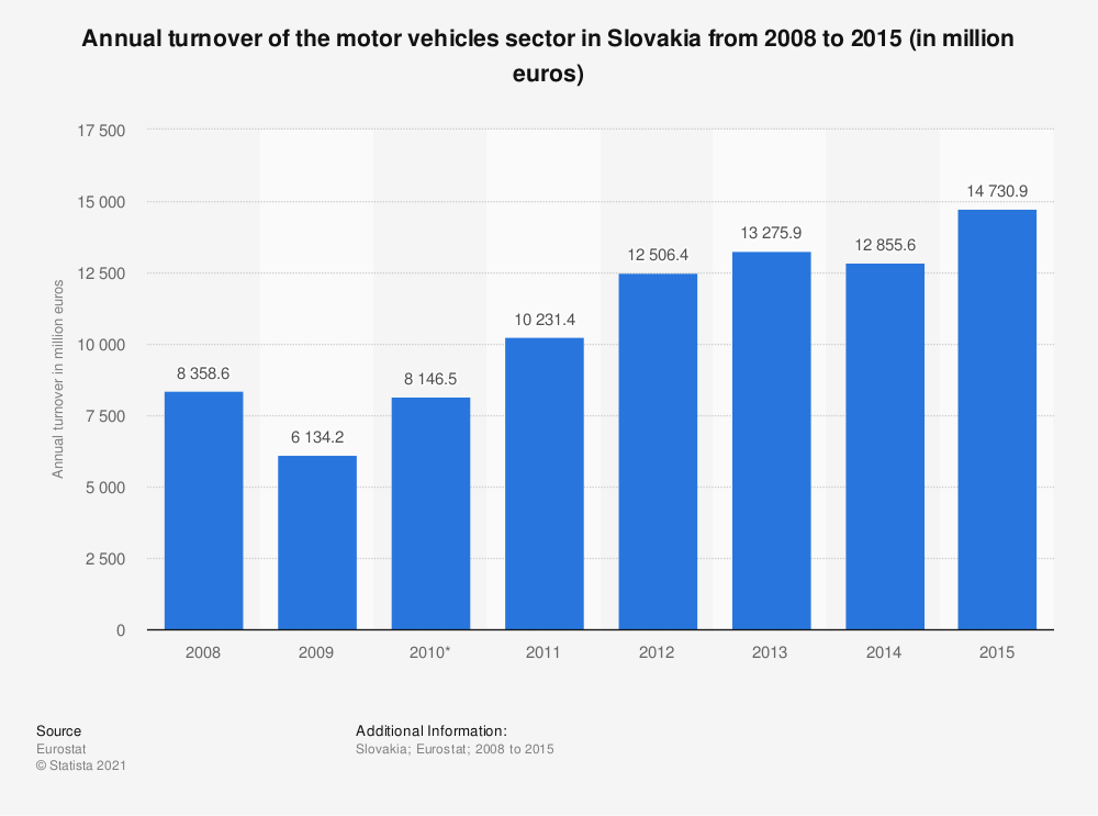 Statistic: Annual turnover of the motor vehicles sector in Slovakia from 2008 to 2015 (in million euros) | Statista