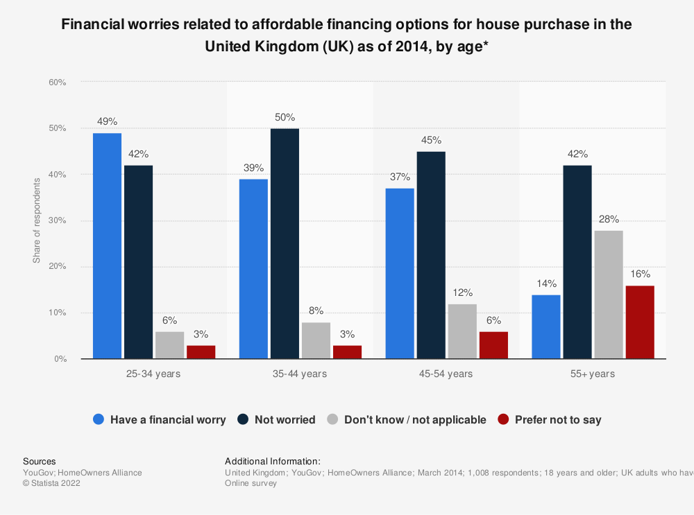 Statistic: Financial worries related to affordable financing options for house purchase in the United Kingdom (UK) as of 2014, by age*   Statista