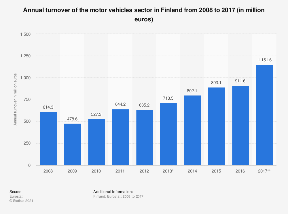 Statistic: Annual turnover of the motor vehicles sector in Finland from 2008 to 2017 (in million euros) | Statista