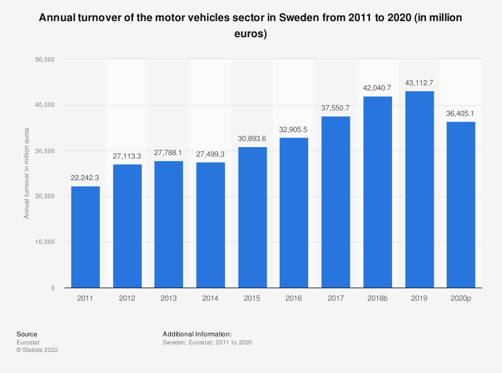 Statistic: Annual turnover of the motor vehicles sector in Sweden from 2008 to 2015 (in million euros) | Statista