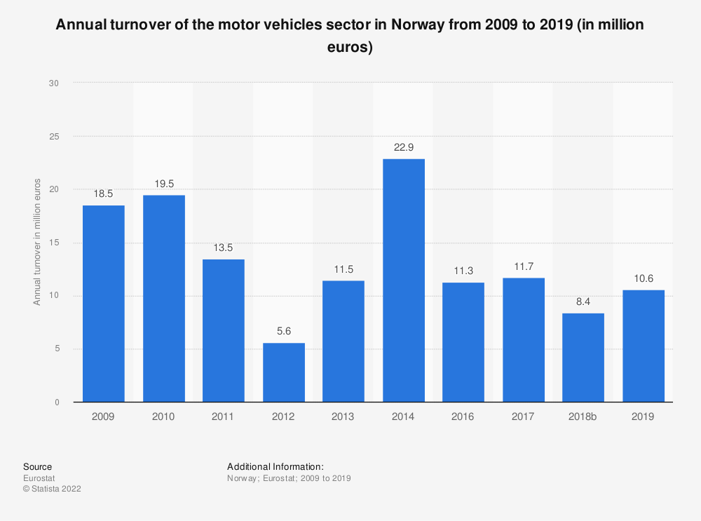 Statistic: Annual turnover of the motor vehicles sector in Norway from 2008 to 2014 (in million euros) | Statista