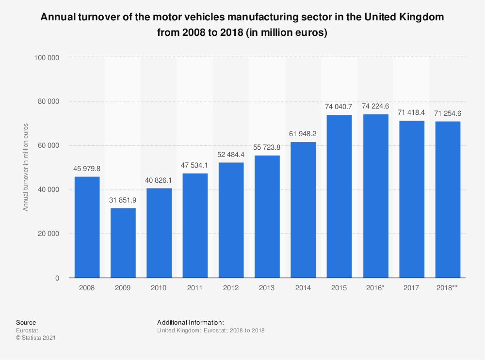Statistic: Annual turnover of the motor vehicles manufacturing sector in the United Kingdom from 2008 to 2017 (in million euros) | Statista