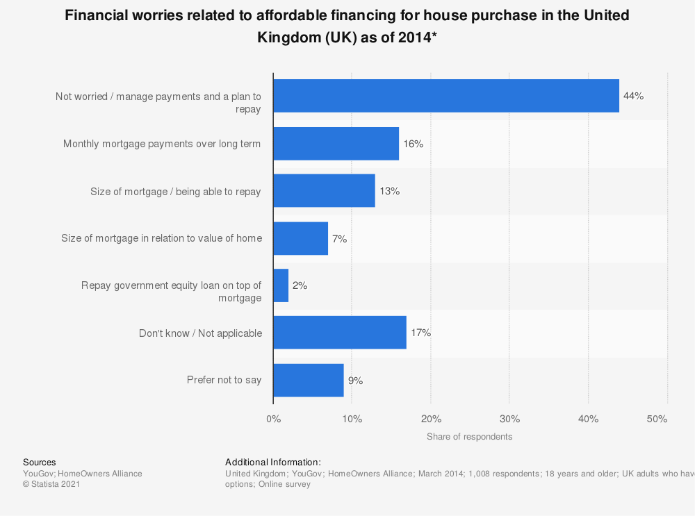 Statistic: Financial worries related to affordable financing for house purchase in the United Kingdom (UK) as of 2014* | Statista
