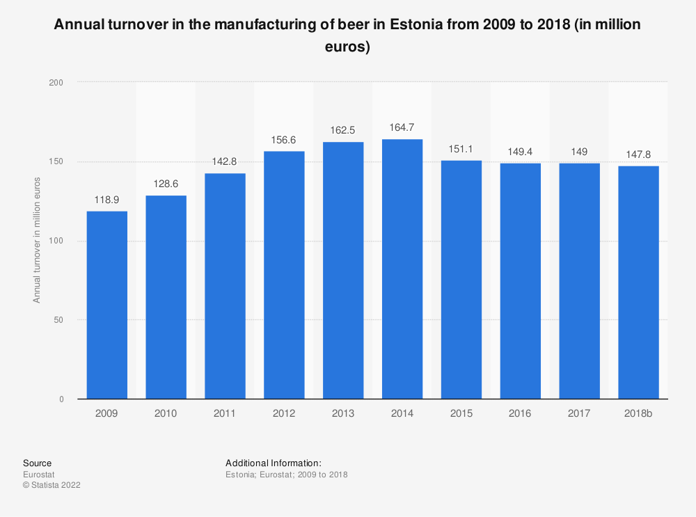 Statistic: Annual turnover in the manufacturing of beer in Estonia from 2009 to 2017 (in million euros) | Statista