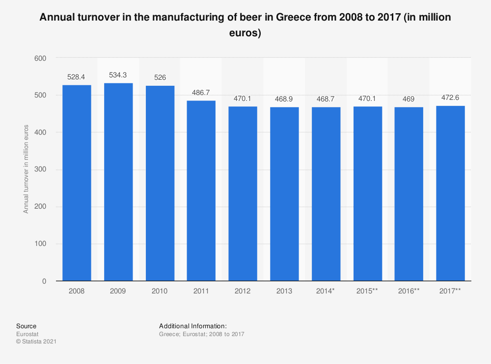 Statistic: Annual turnover in the manufacturing of beer in Greece from 2008 to 2016 (in million euros) | Statista