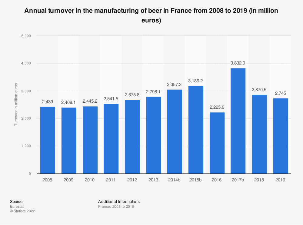 Statistic: Annual turnover in the manufacturing of beer in France from 2008 to 2015 (in million euros) | Statista