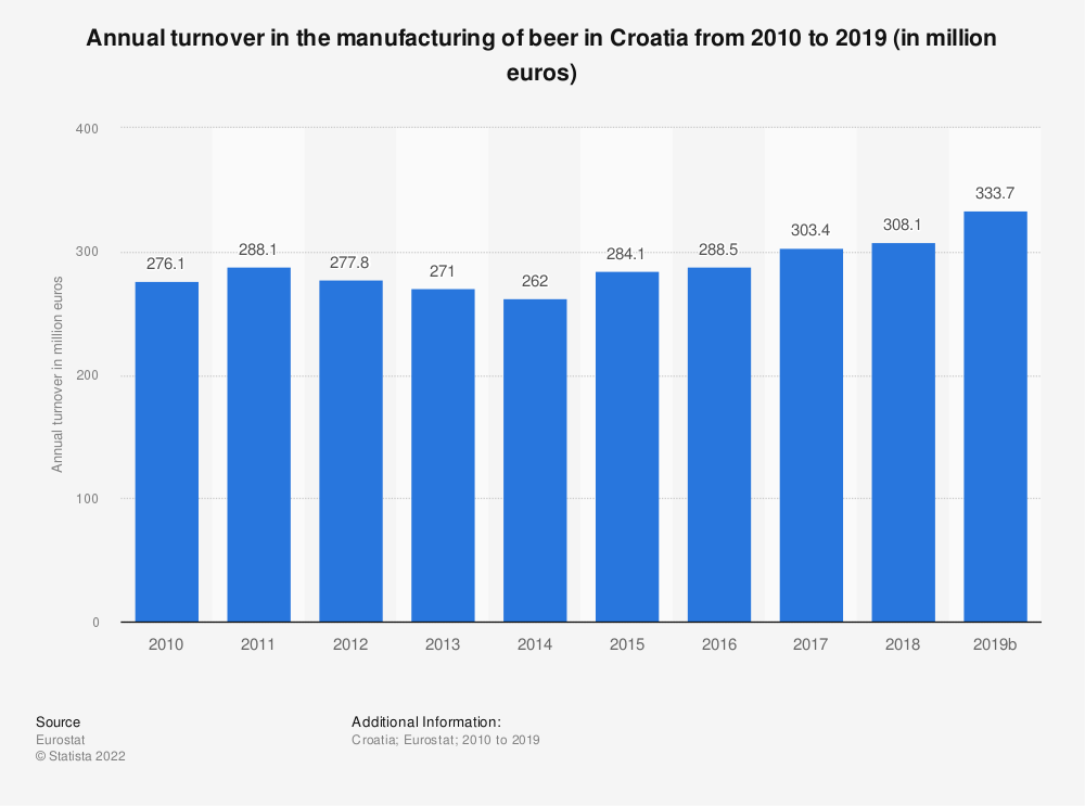 Statistic: Annual turnover in the manufacturing of beer in Croatia from 2008 to 2016 (in million euros) | Statista