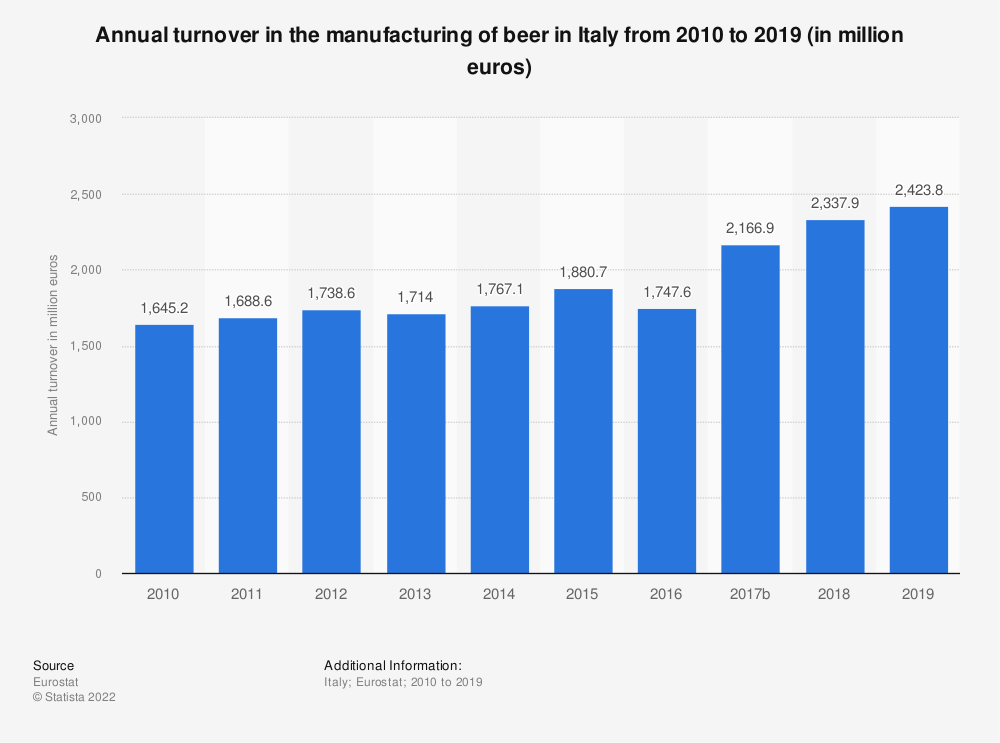 Statistic: Annual turnover in the manufacturing of beer in Italy from 2008 to 2016 (in million euros) | Statista