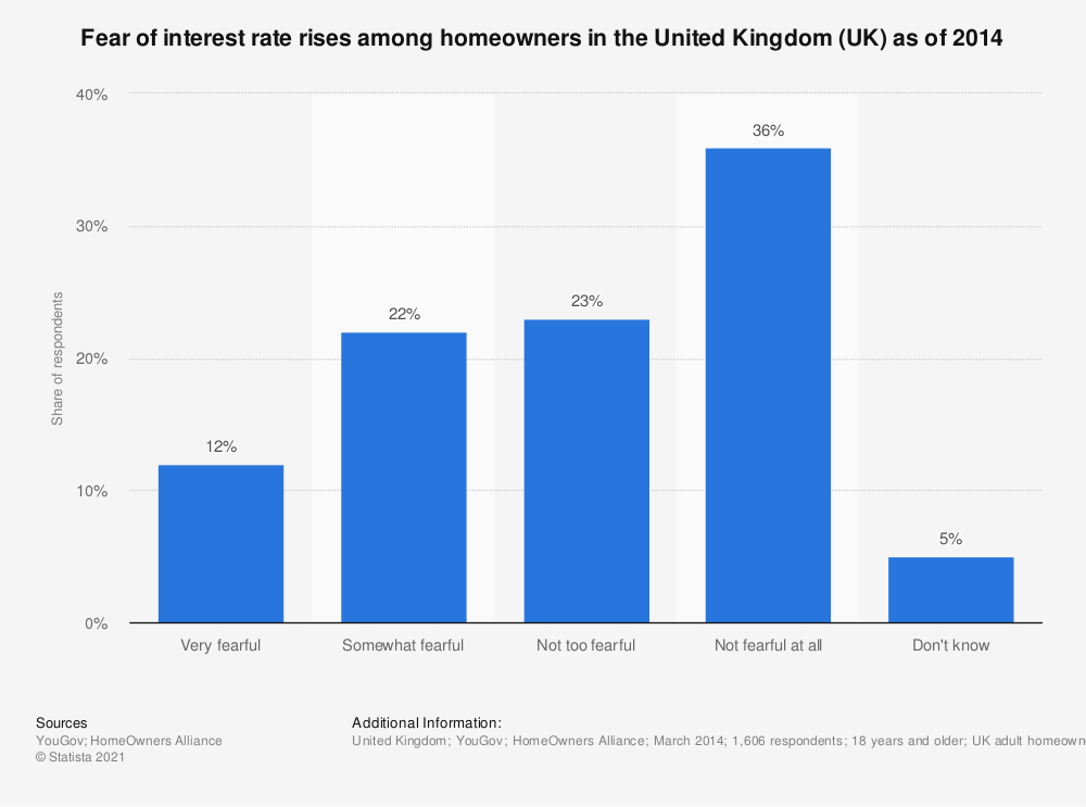 Statistic: Fear of interest rate rises among homeowners in the United Kingdom (UK) as of 2014 | Statista
