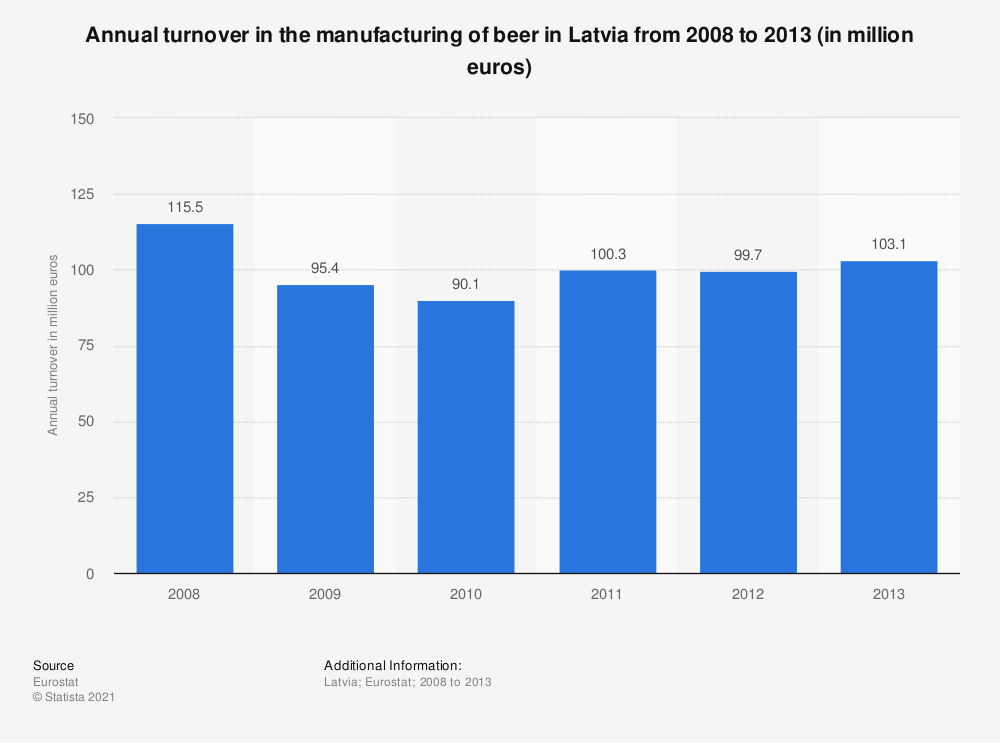 Statistic: Annual turnover in the manufacturing of beer in Latvia from 2008 to 2013 (in million euros) | Statista