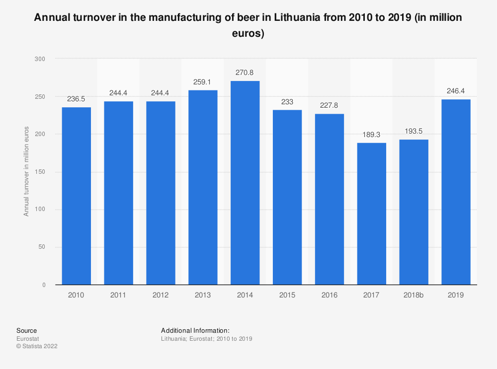 Statistic: Annual turnover in the manufacturing of beer in Lithuania from 2008 to 2017 (in million euros) | Statista