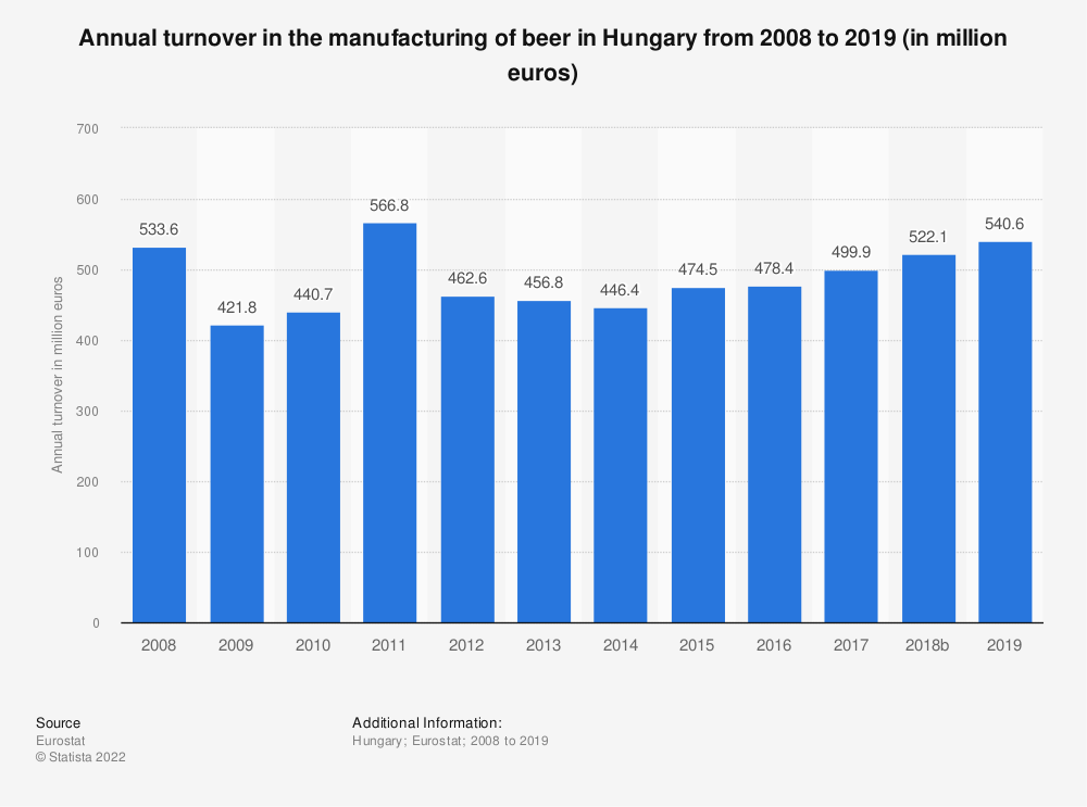 Statistic: Annual turnover in the manufacturing of beer in Hungary from 2008 to 2017 (in million euros) | Statista