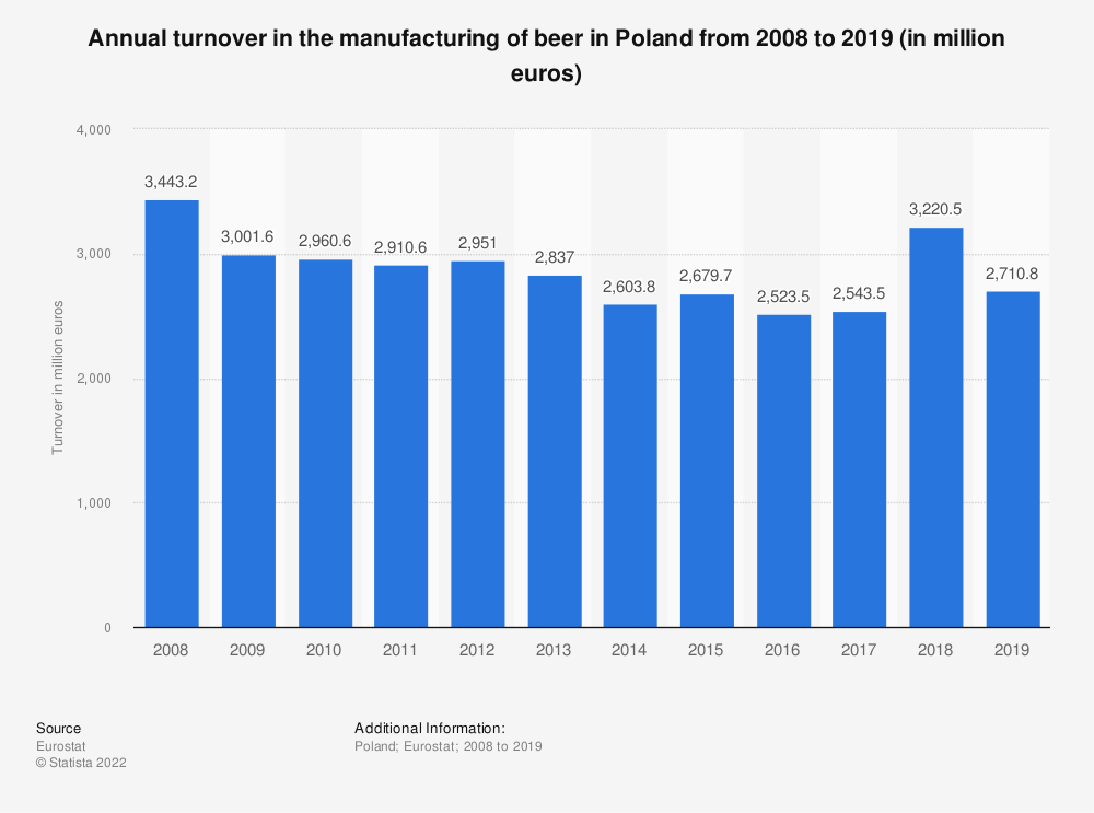 Statistic: Annual turnover in the manufacturing of beer in Poland from 2008 to 2018 (in million euros) | Statista