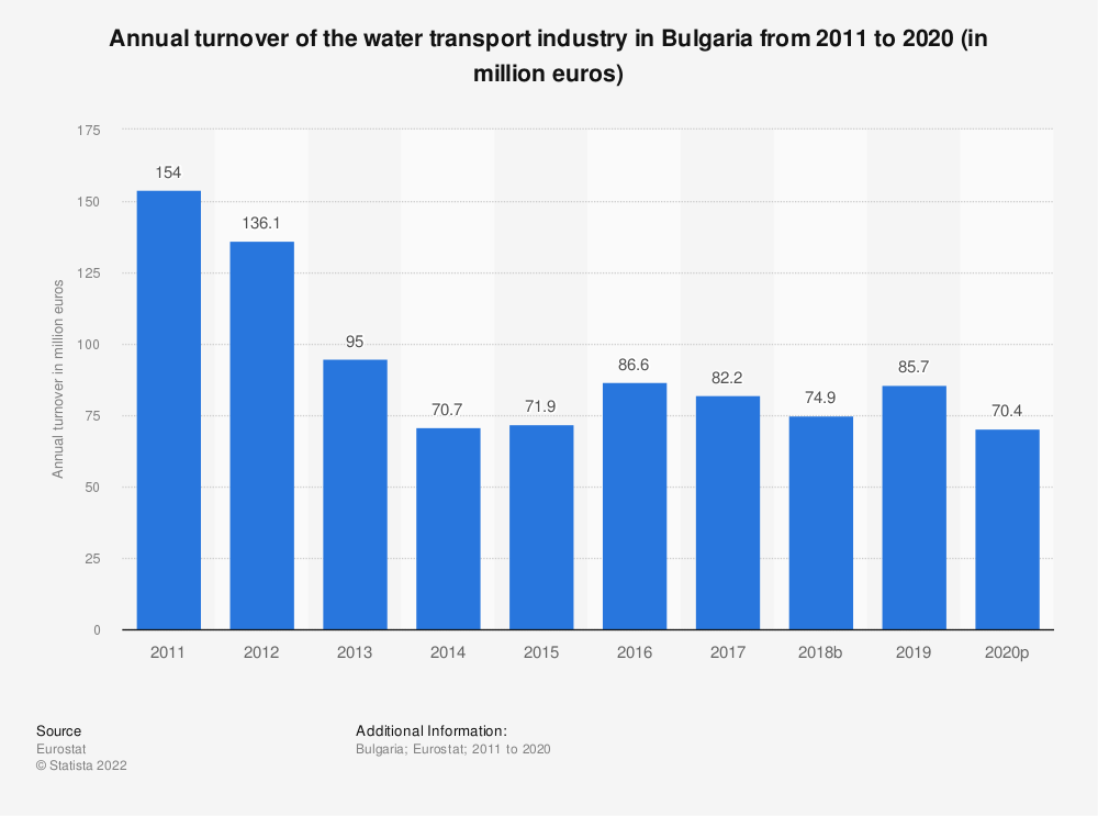 Statistic: Annual turnover of the water transport industry in Bulgaria from 2008 to 2015 (in million euros) | Statista