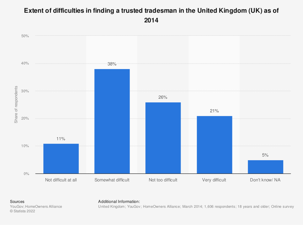 Statistic: Extent of difficulties in finding a trusted tradesman in the United Kingdom (UK) as of 2014 | Statista