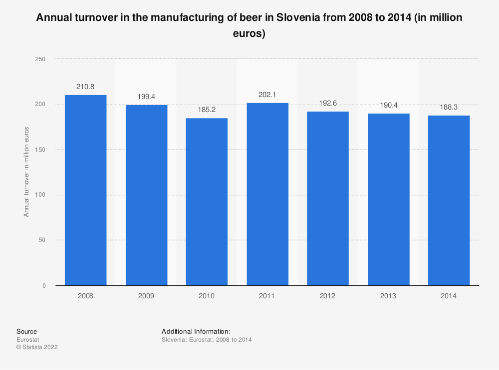 Statistic: Annual turnover in the manufacturing of beer in Slovenia from 2008 to 2014 (in million euros) | Statista
