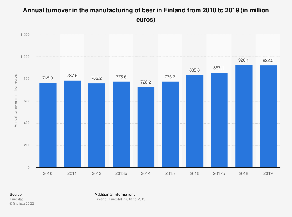 Statistic: Annual turnover in the manufacturing of beer in Finland from 2008 to 2017 (in million euros) | Statista