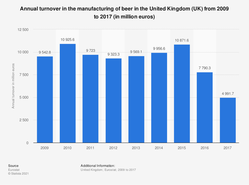 Statistic: Annual turnover in the manufacturing of beer in the United Kingdom (UK) from 2009 to 2016 (in million euros) | Statista