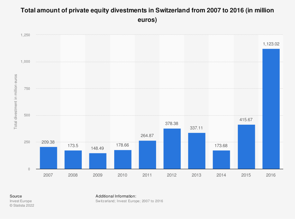 Statistic: Total amount of private equity divestments in Switzerland from 2007 to 2016 (in million euros) | Statista