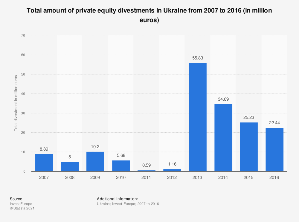 Statistic: Total amount of private equity divestments in Ukraine from 2007 to 2016 (in million euros) | Statista