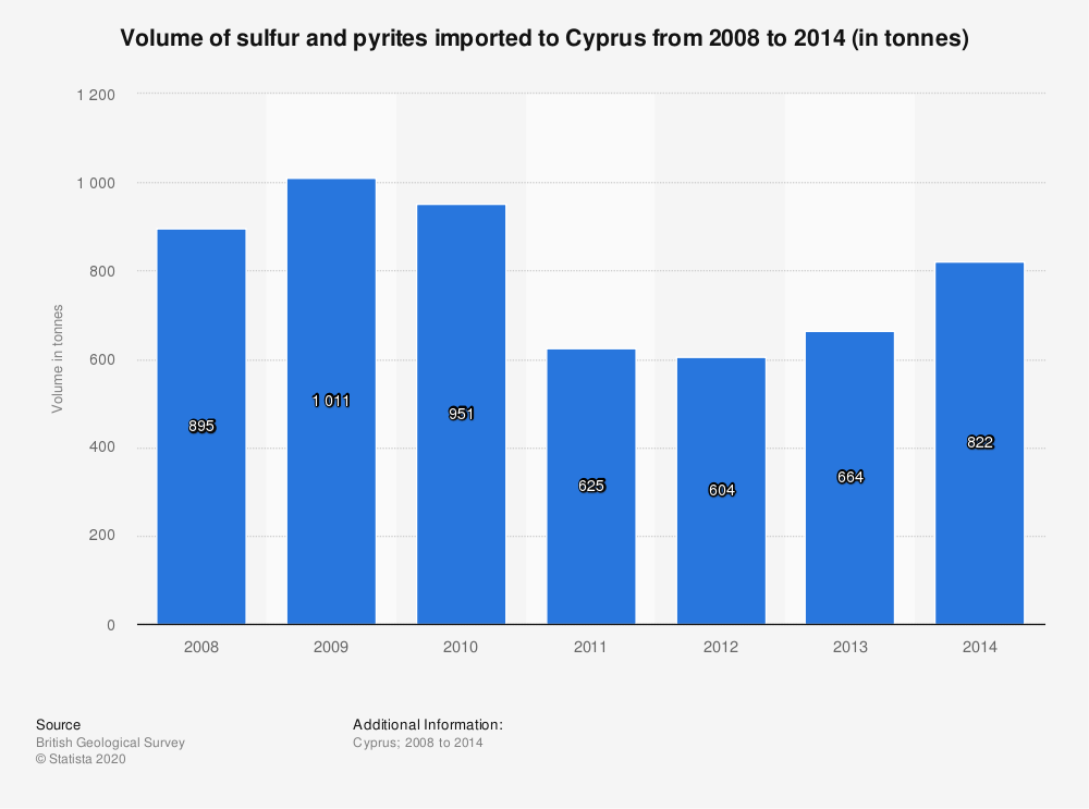 Statistic: Volume of sulfur and pyrites imported to Cyprus from 2008 to 2014 (in tonnes) | Statista