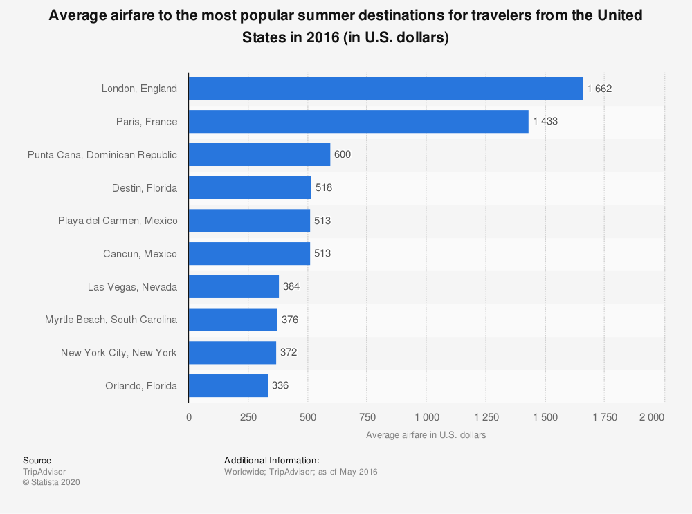 Statistic: Average airfare to the most popular summer destinations for travelers from the United States in 2016 (in U.S. dollars) | Statista